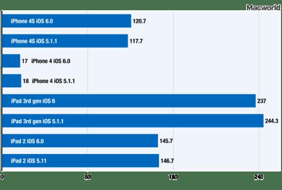 Ios6 glbenchmark prow 100005190 large
