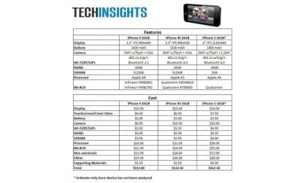 아이폰5의 부품 원가는 167.50 달러 (한화: 19만원 정도)